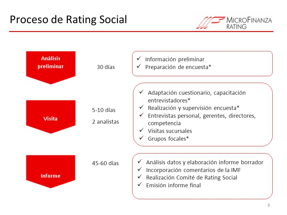 Proceso de Rating Social