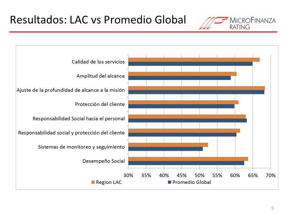 Resultados: LAC vs Promedio Global