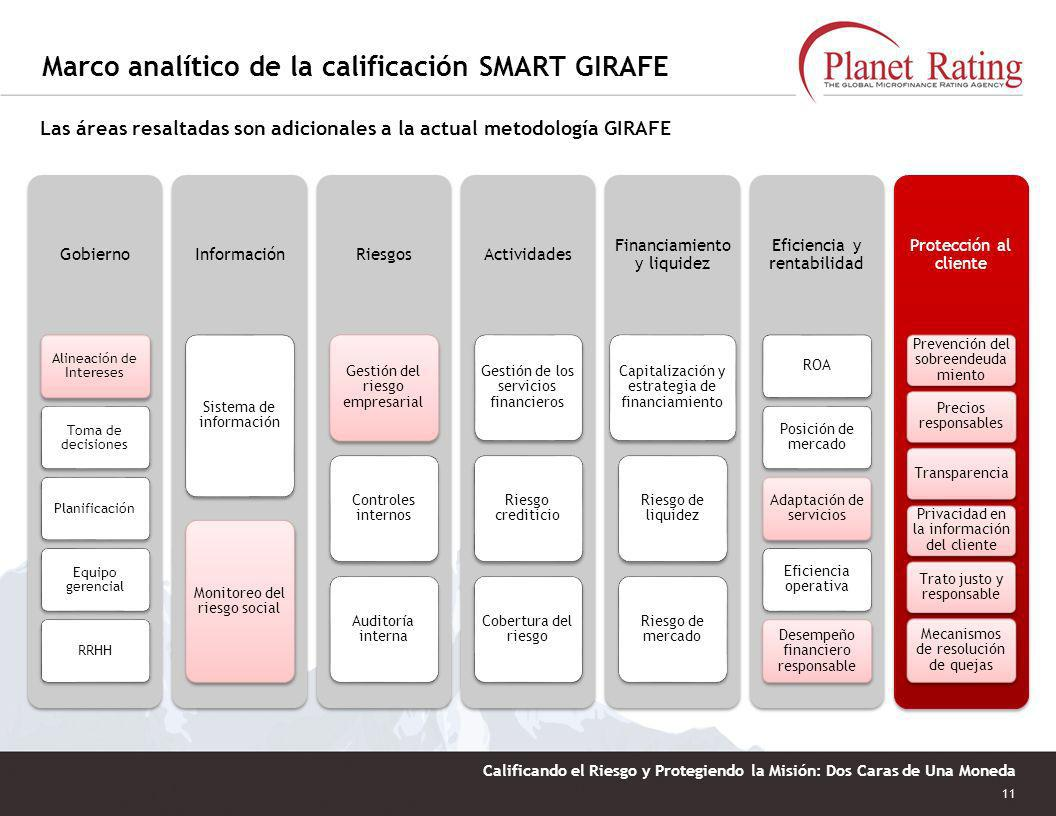Marco analítico de la calificación SMART GIRAFE