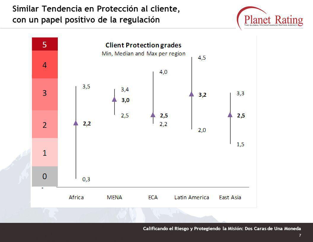 Similar Tendencia en Protección al cliente, con un papel positivo de la regulación