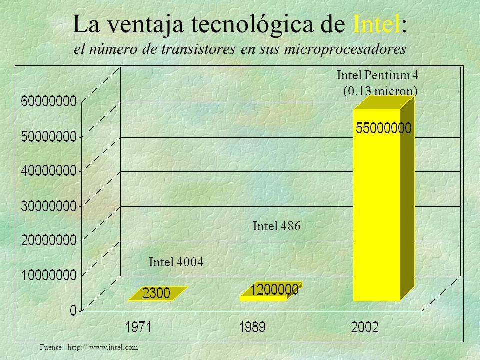 La ventaja tecnológica de Intel: el número de transistores en sus microprocesadores