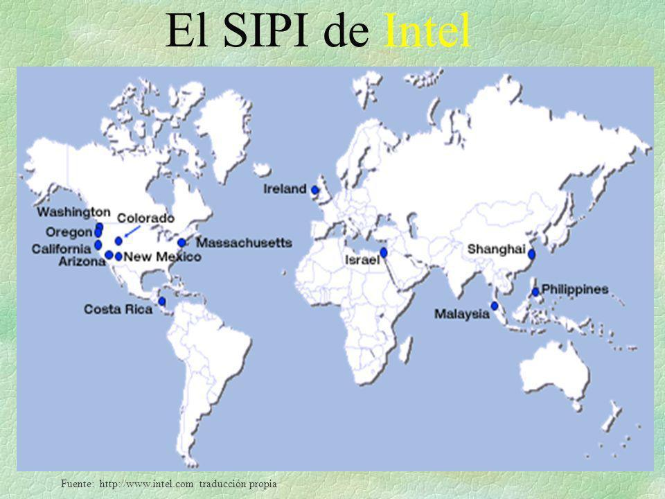 El SIPI de Intel Fuente: http://www.intel.com traducción propia