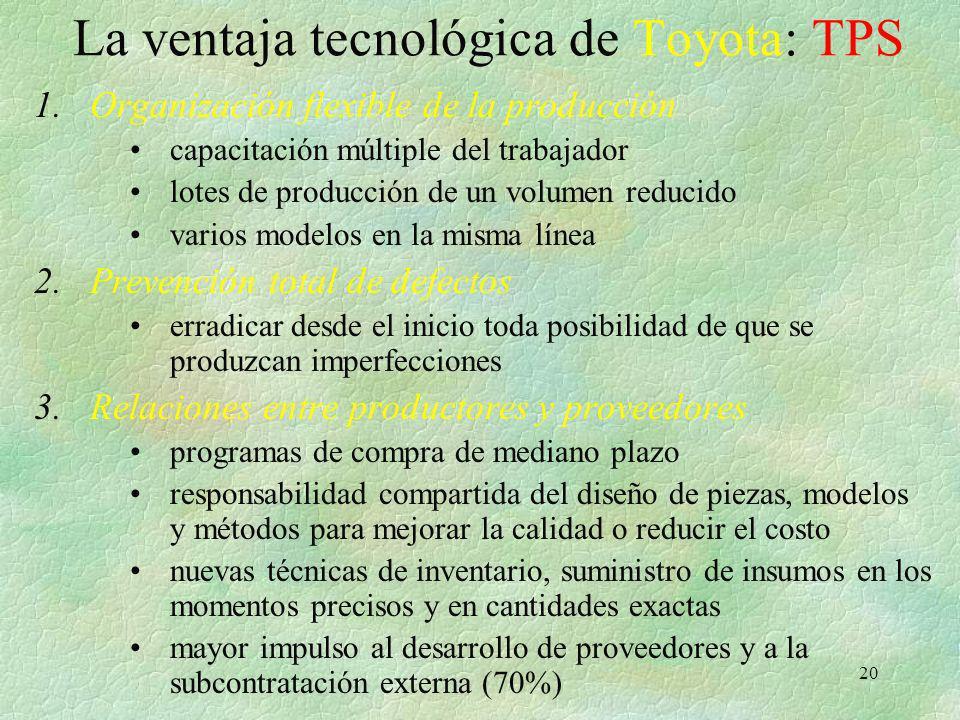 La ventaja tecnológica de Toyota: TPS