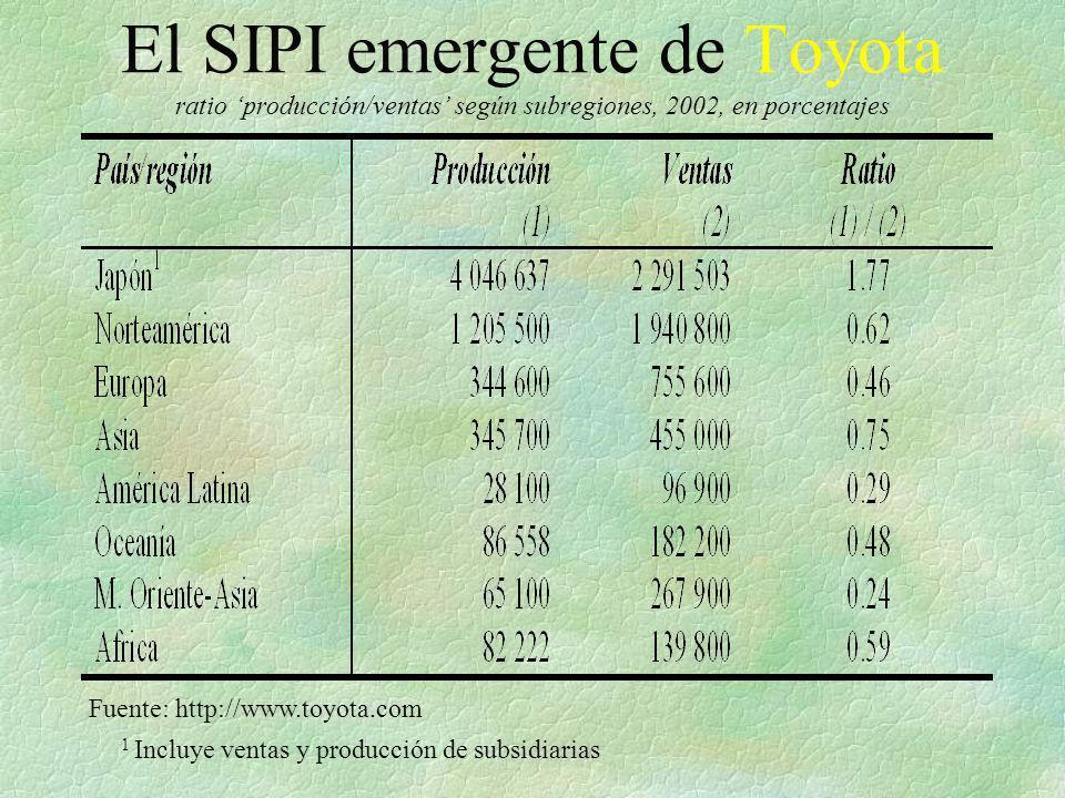 El SIPI emergente de Toyota ratio 'producción/ventas' según subregiones, 2002, en porcentajes