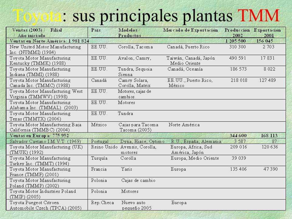 Toyota: sus principales plantas TMM