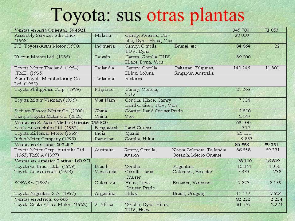 Toyota: sus otras plantas