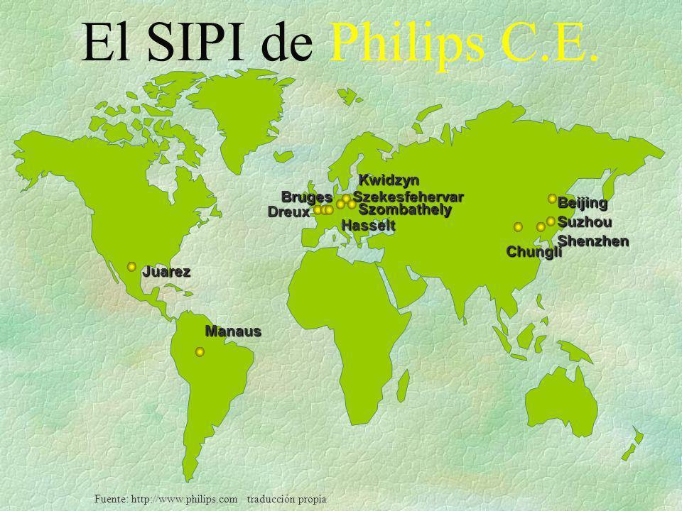 Fuente: http://www.philips.com traducción propia