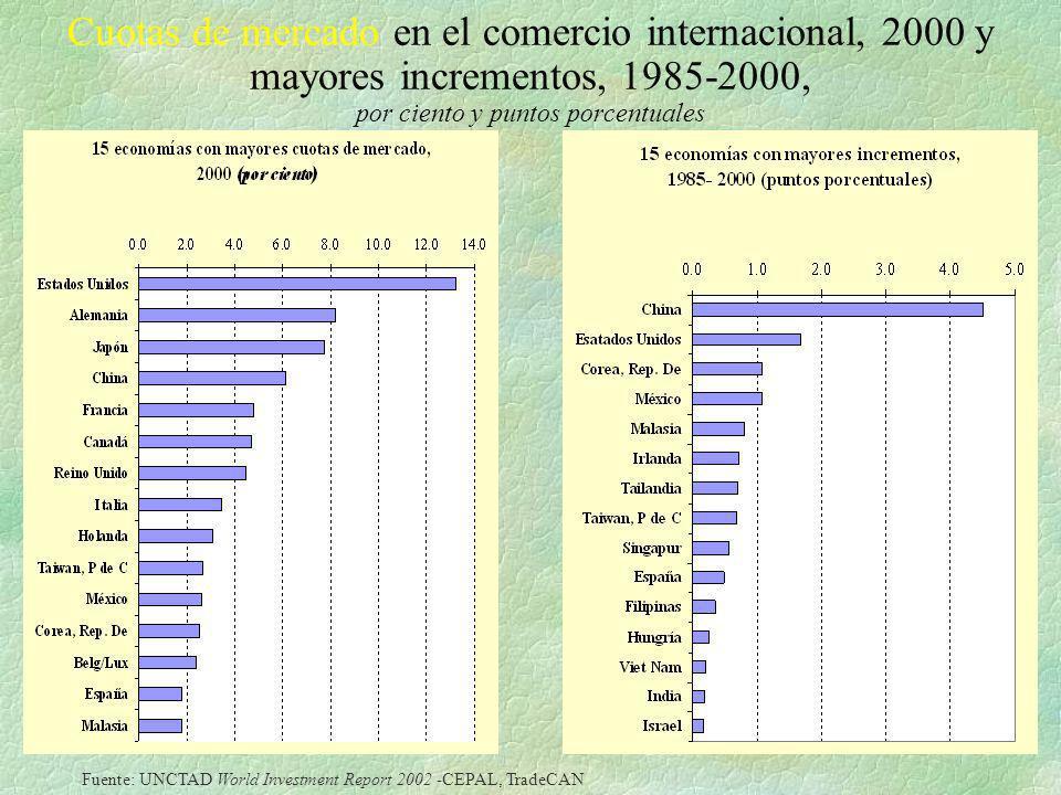 Cuotas de mercado en el comercio internacional, 2000 y mayores incrementos, 1985-2000, por ciento y puntos porcentuales