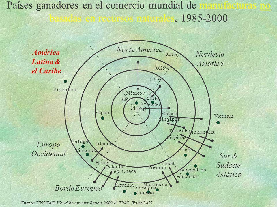 América Latina & el Caribe
