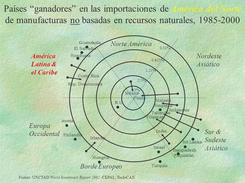 Países ganadores en las importaciones de América del Norte de manufacturas no basadas en recursos naturales, 1985-2000