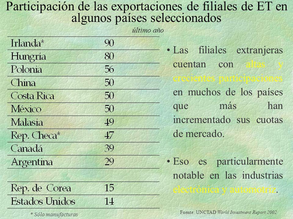Participación de las exportaciones de filiales de ET en algunos países seleccionados último año