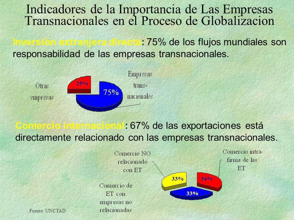 Indicadores de la Importancia de Las Empresas Transnacionales en el Proceso de Globalizacion