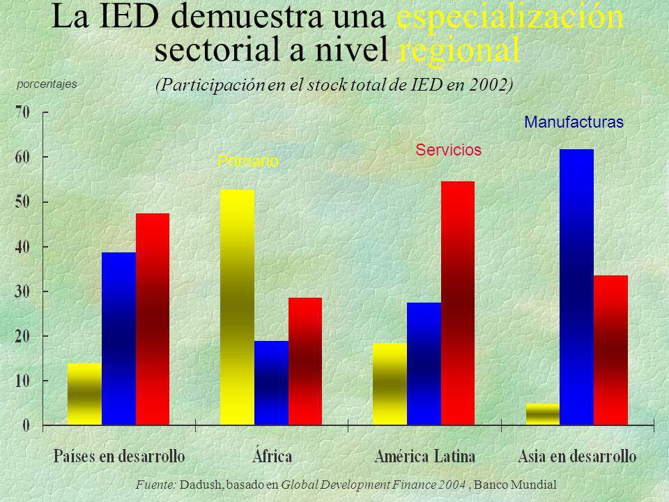 La IED demuestra una especialización sectorial a nivel regional