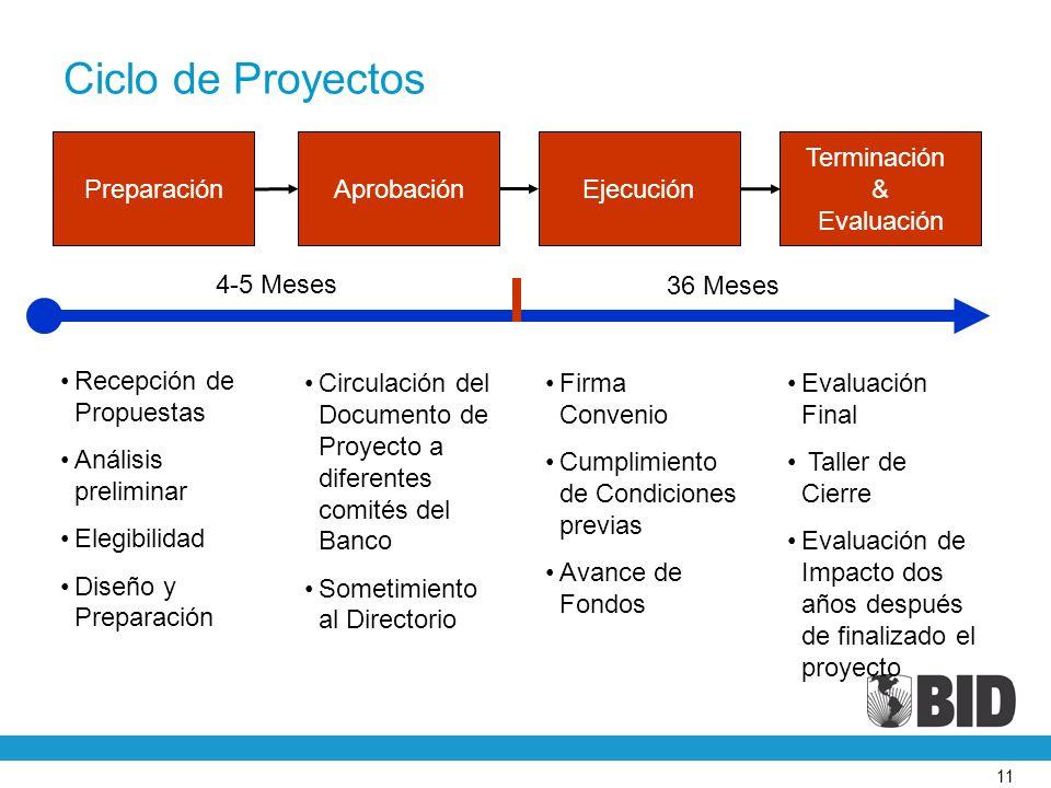 Ciclo de Proyectos Preparación Aprobación Ejecución Terminación &