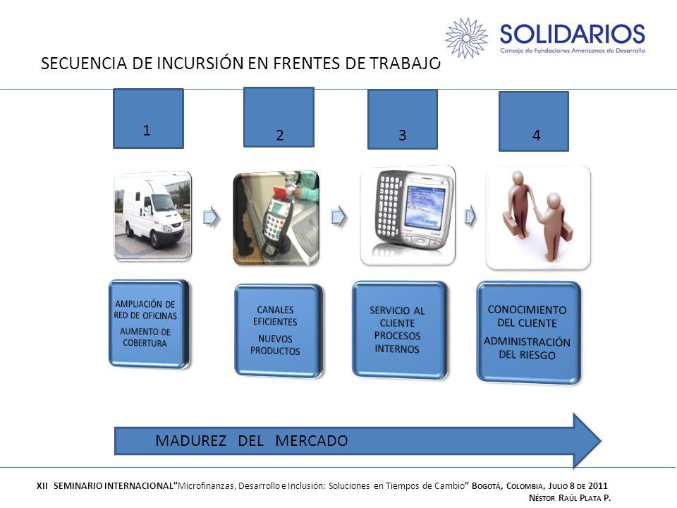 SECUENCIA DE INCURSIÓN EN FRENTES DE TRABAJO