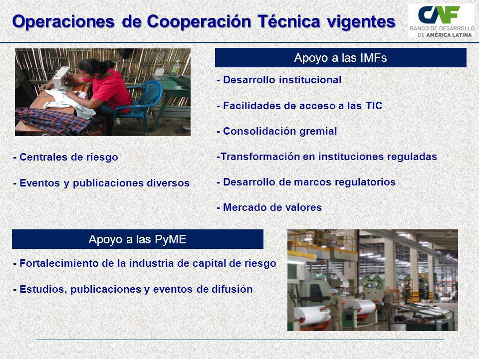 Operaciones de Cooperación Técnica vigentes