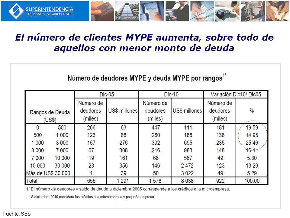 El número de clientes MYPE aumenta, sobre todo de aquellos con menor monto de deuda