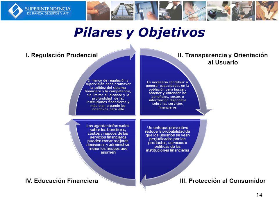 Pilares y Objetivos I. Regulación Prudencial
