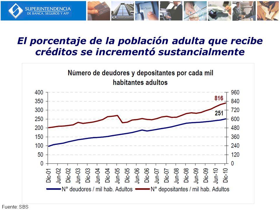 El porcentaje de la población adulta que recibe créditos se incrementó sustancialmente