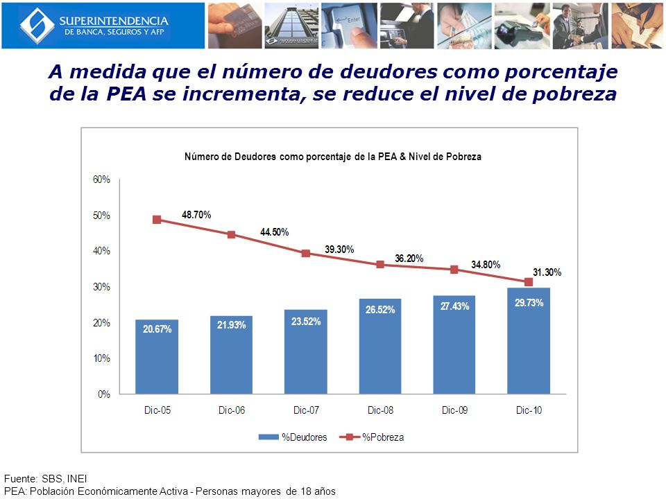Número de Deudores como porcentaje de la PEA & Nivel de Pobreza