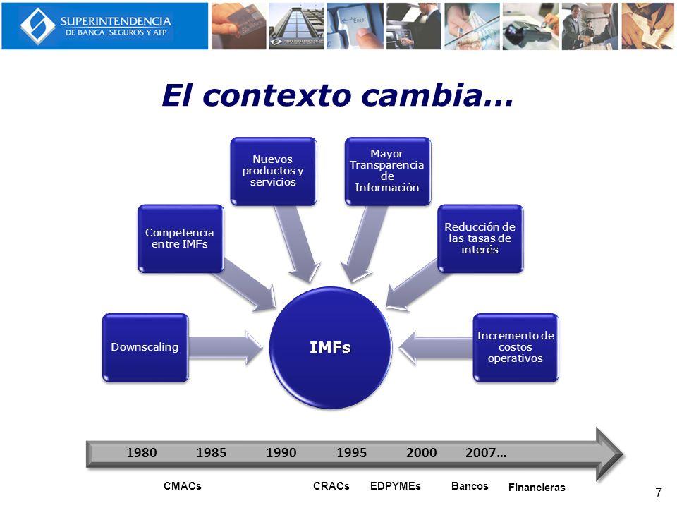 El contexto cambia… IMFs 1980 1985 1990 1995 2000 2007… CMACs CRACs