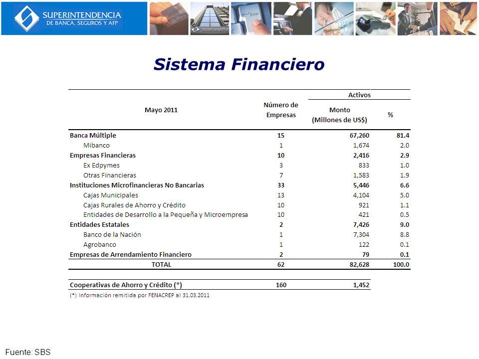 Sistema Financiero Fuente: SBS