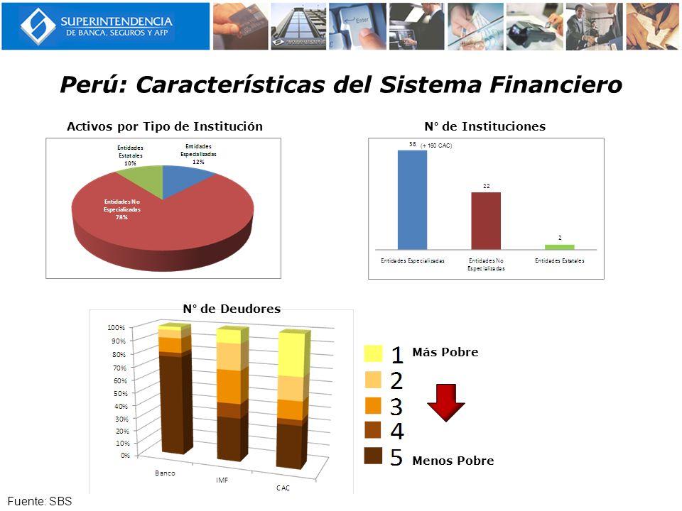 Perú: Características del Sistema Financiero