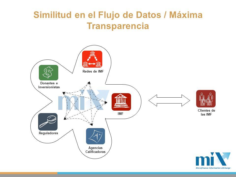 Similitud en el Flujo de Datos / Máxima Transparencia