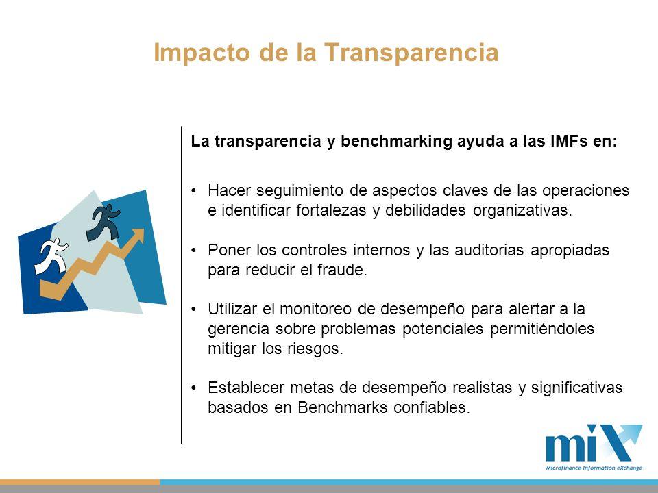 Impacto de la Transparencia