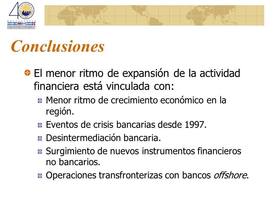 Conclusiones El menor ritmo de expansión de la actividad financiera está vinculada con: Menor ritmo de crecimiento económico en la región.