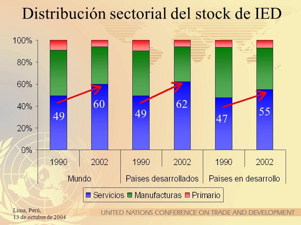 Distribución sectorial del stock de IED