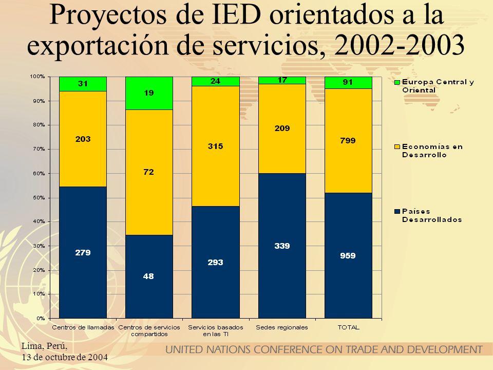 Proyectos de IED orientados a la exportación de servicios, 2002-2003