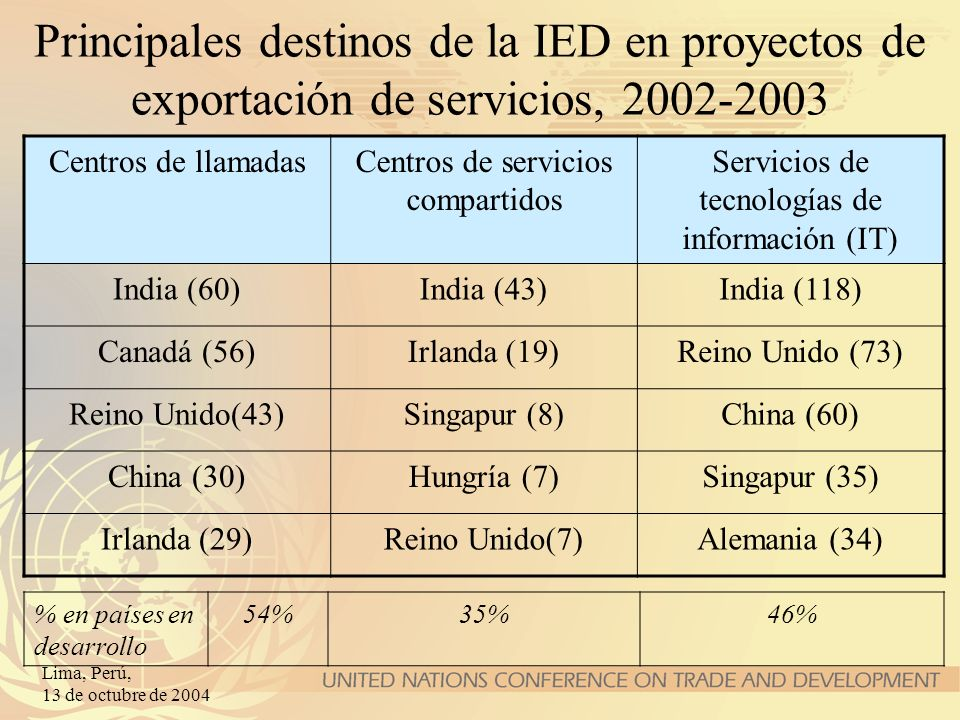 Principales destinos de la IED en proyectos de exportación de servicios, 2002-2003