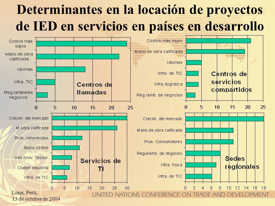 Determinantes en la locación de proyectos de IED en servicios en países en desarrollo