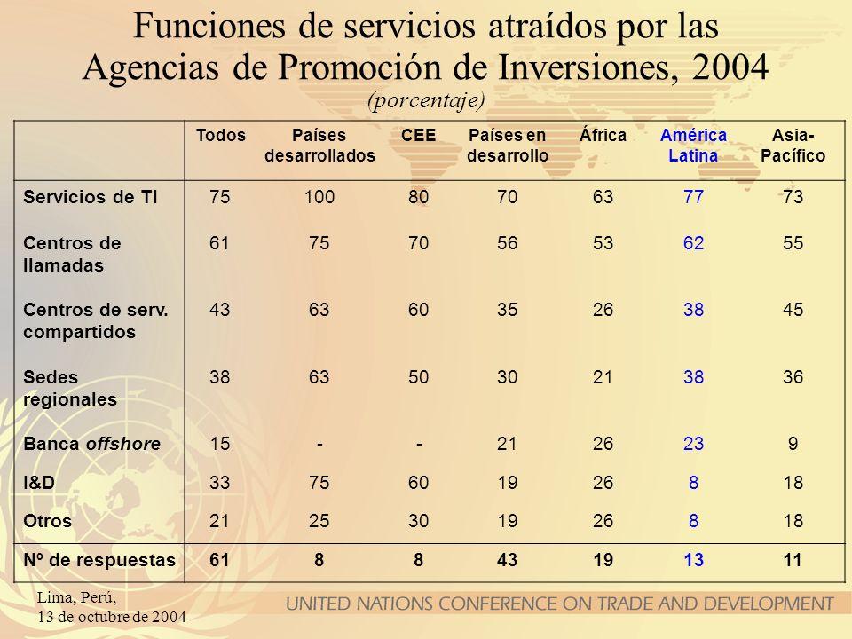 Funciones de servicios atraídos por las Agencias de Promoción de Inversiones, 2004 (porcentaje)