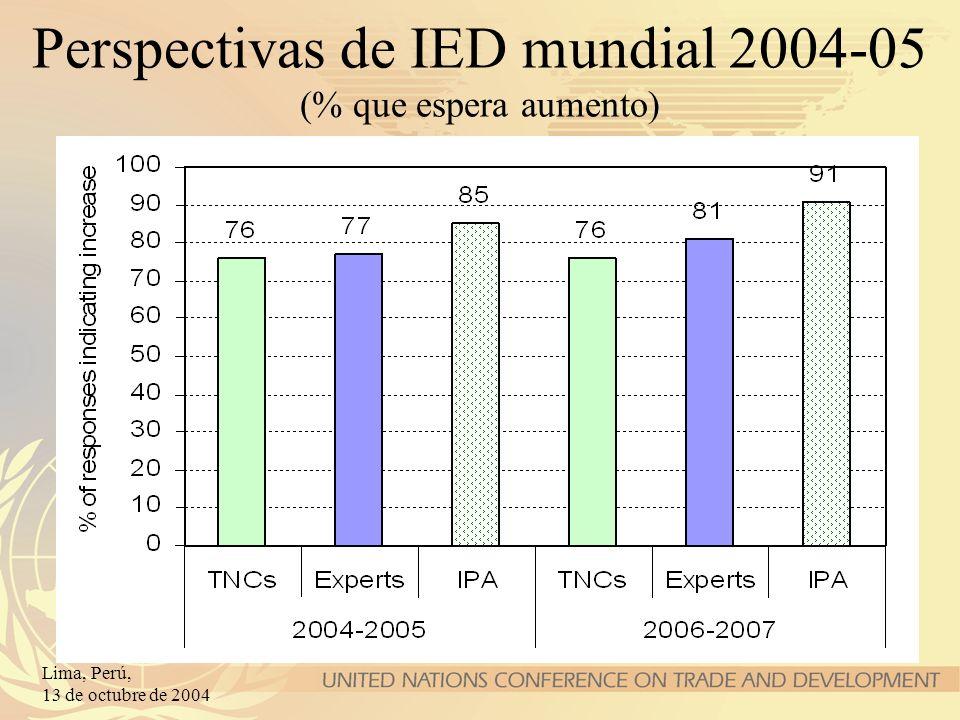 Perspectivas de IED mundial 2004-05 (% que espera aumento)