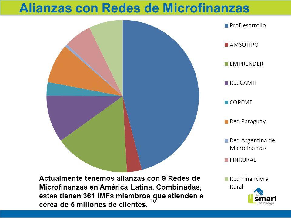 Alianzas con Redes de Microfinanzas