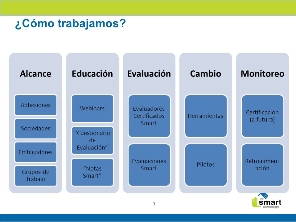 ¿Cómo trabajamos Alcance Educación Evaluación Cambio Monitoreo
