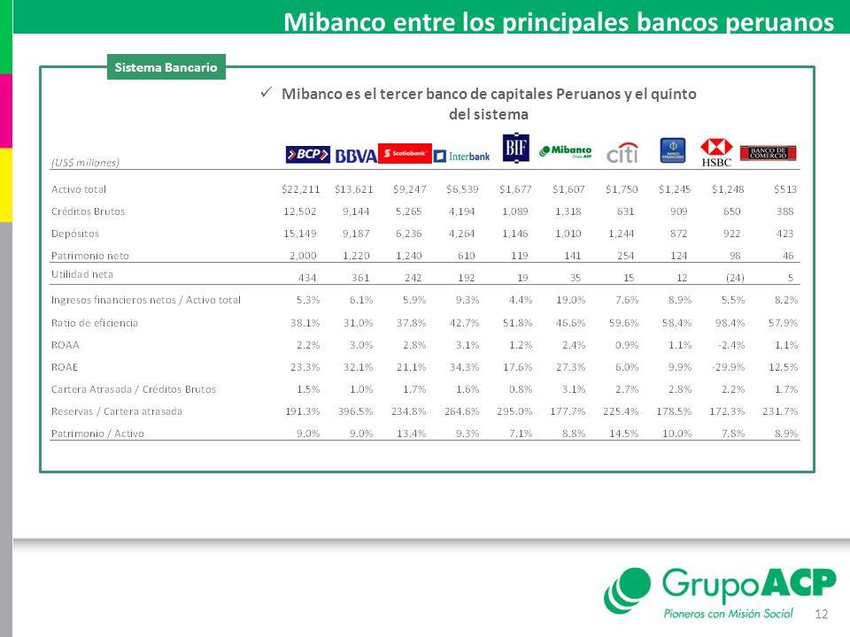 Mibanco entre los principales bancos peruanos