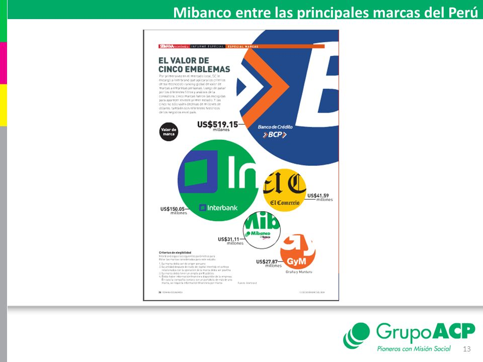 Mibanco entre las principales marcas del Perú