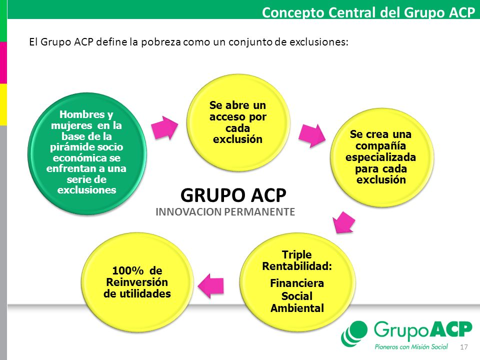 GRUPO ACP Concepto Central del Grupo ACP