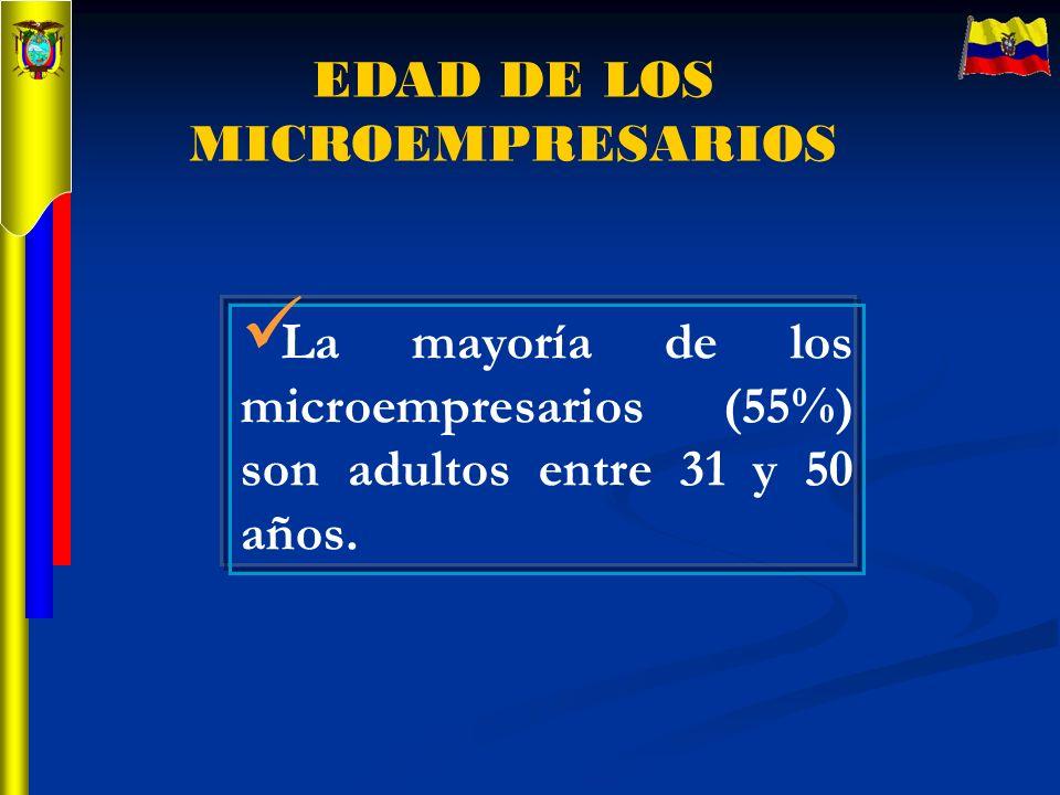 EDAD DE LOS MICROEMPRESARIOS