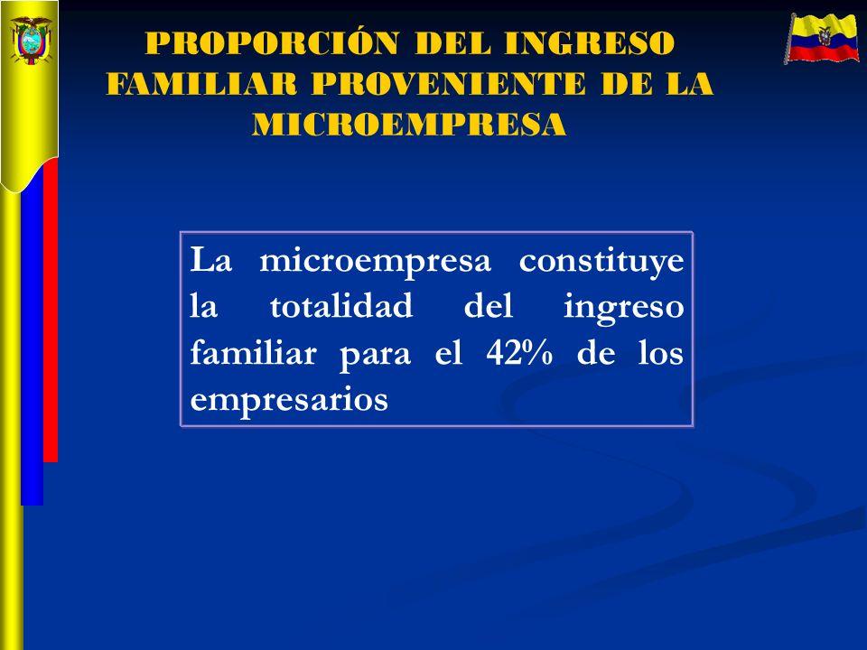 PROPORCIÓN DEL INGRESO FAMILIAR PROVENIENTE DE LA MICROEMPRESA