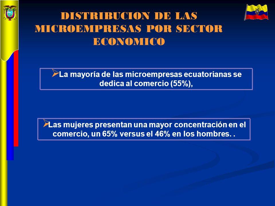 DISTRIBUCION DE LAS MICROEMPRESAS POR SECTOR ECONOMICO