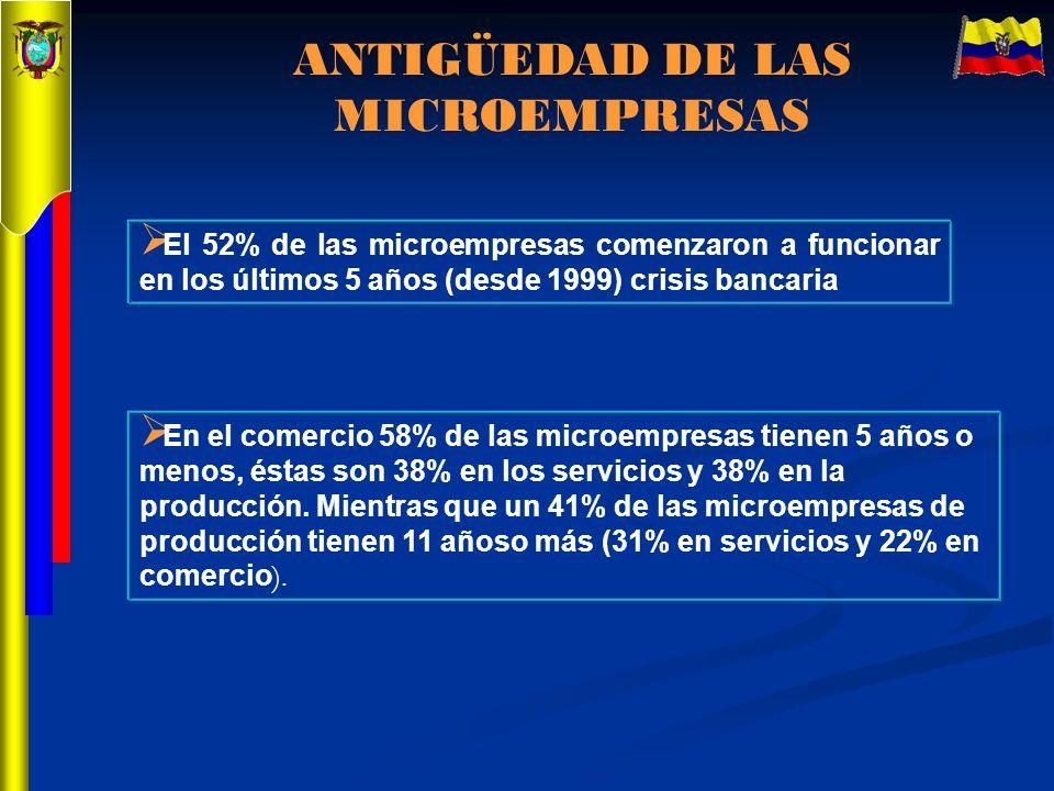 ANTIGÜEDAD DE LAS MICROEMPRESAS