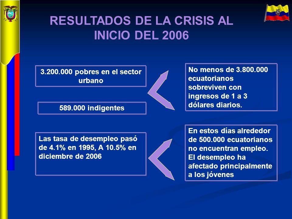 RESULTADOS DE LA CRISIS AL INICIO DEL 2006