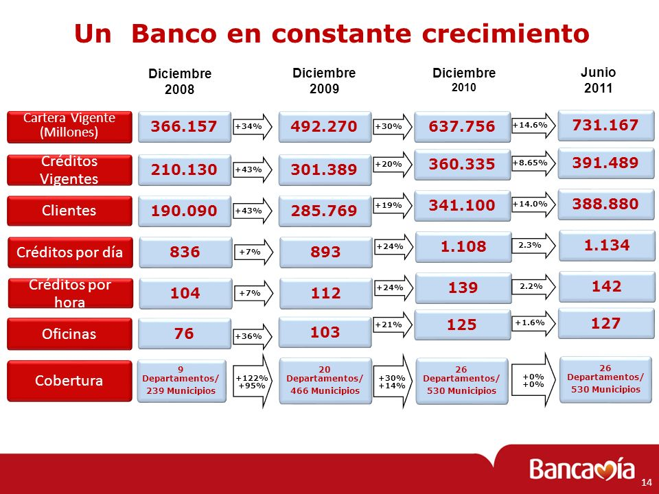 Un Banco en constante crecimiento