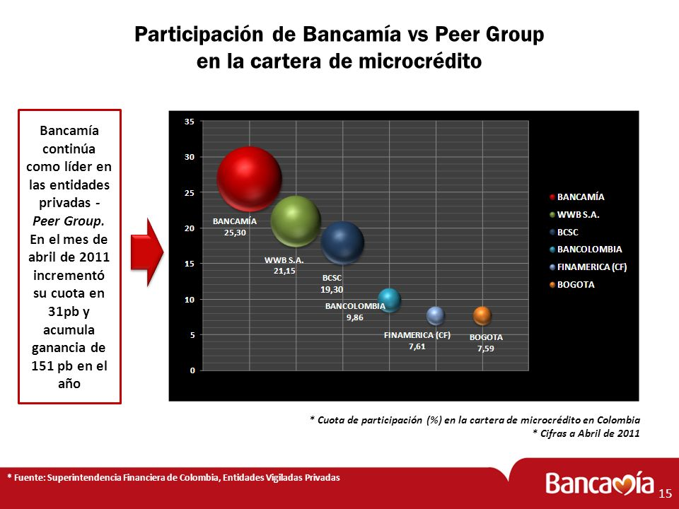 Participación de Bancamía vs Peer Group en la cartera de microcrédito