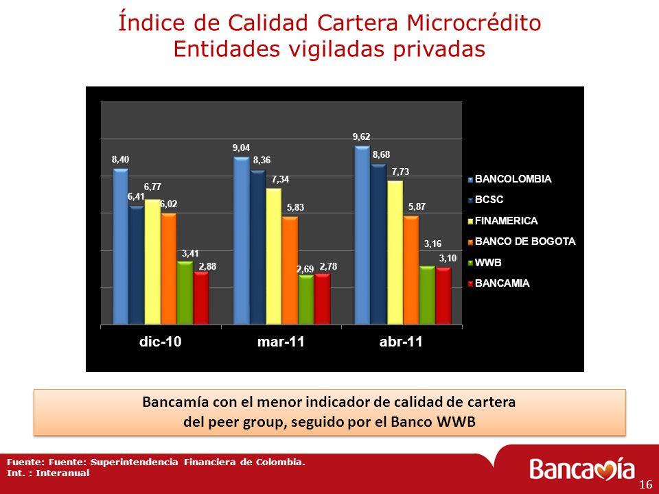 Índice de Calidad Cartera Microcrédito Entidades vigiladas privadas