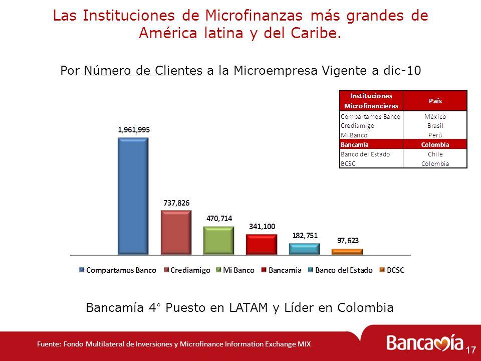Las Instituciones de Microfinanzas más grandes de América latina y del Caribe.
